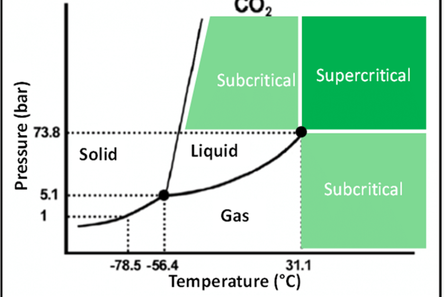 Types of Co2 Kief Extraction & Separation