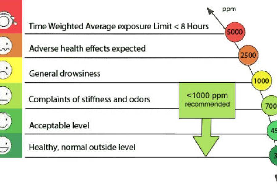 CO2 Levels & Monitoring Explained
